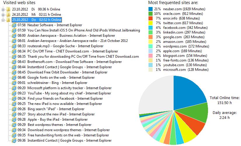 Die am häufigsten verwendeten online-dating-sites